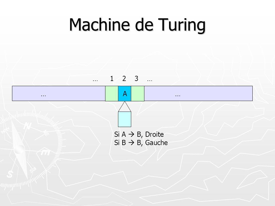 Machine de Turing A…… 1 2 3 … Si A B, Droite Si B B, Gauche …