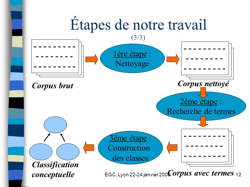 EGC, Lyon 22-24 janvier 200312 Étapes de notre travail (3/3) - - - - - - - - - - - - - - - - - - - - - - - - - - 1ère étape : Nettoyage 2ème étape : R