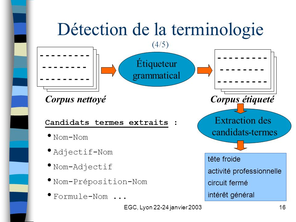 EGC, Lyon 22-24 janvier 200316 - - - - - - - - - - - - - - - - - - - - - - - - - - Étiqueteur grammatical Extraction des candidats-termes Corpus nettoyéCorpus étiqueté - - - - - - - - - - - - - - - - - - - - - - - - - - Détection de la terminologie (4/5) Candidats termes extraits : Nom-Nom Adjectif-Nom Nom-Adjectif Nom-Préposition-Nom Formule-Nom...