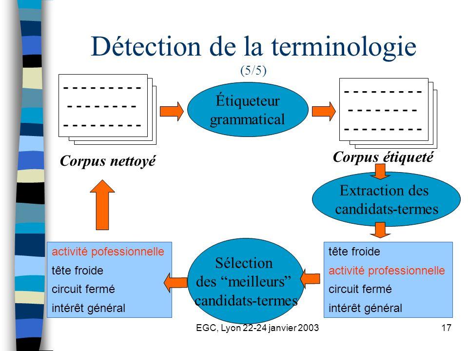 EGC, Lyon 22-24 janvier 200317 - - - - - - - - - - - - - - - - - - - - - - - - - - Étiqueteur grammatical Extraction des candidats-termes Sélection des meilleurs candidats-termes Corpus nettoyé Corpus étiqueté - - - - - - - - - - - - - - - - - - - - - - - - - - tête froide activité professionnelle circuit fermé intérêt général Détection de la terminologie (5/5) activité pofessionnelle tête froide circuit fermé intérêt général