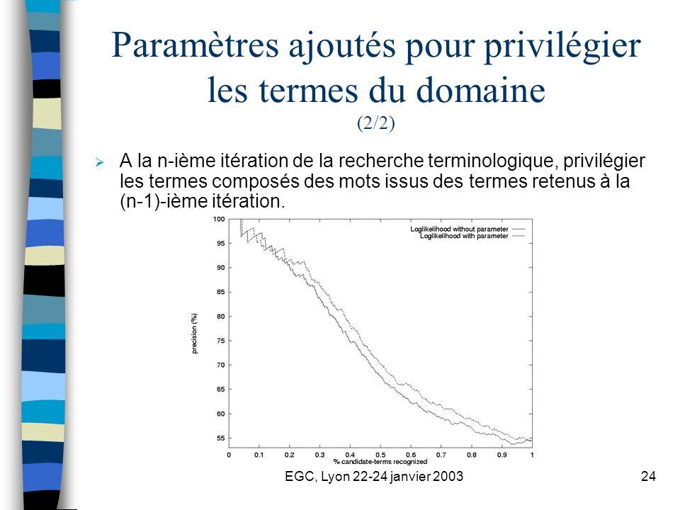 EGC, Lyon 22-24 janvier 200324 Paramètres ajoutés pour privilégier les termes du domaine (2/2) A la n-ième itération de la recherche terminologique, p