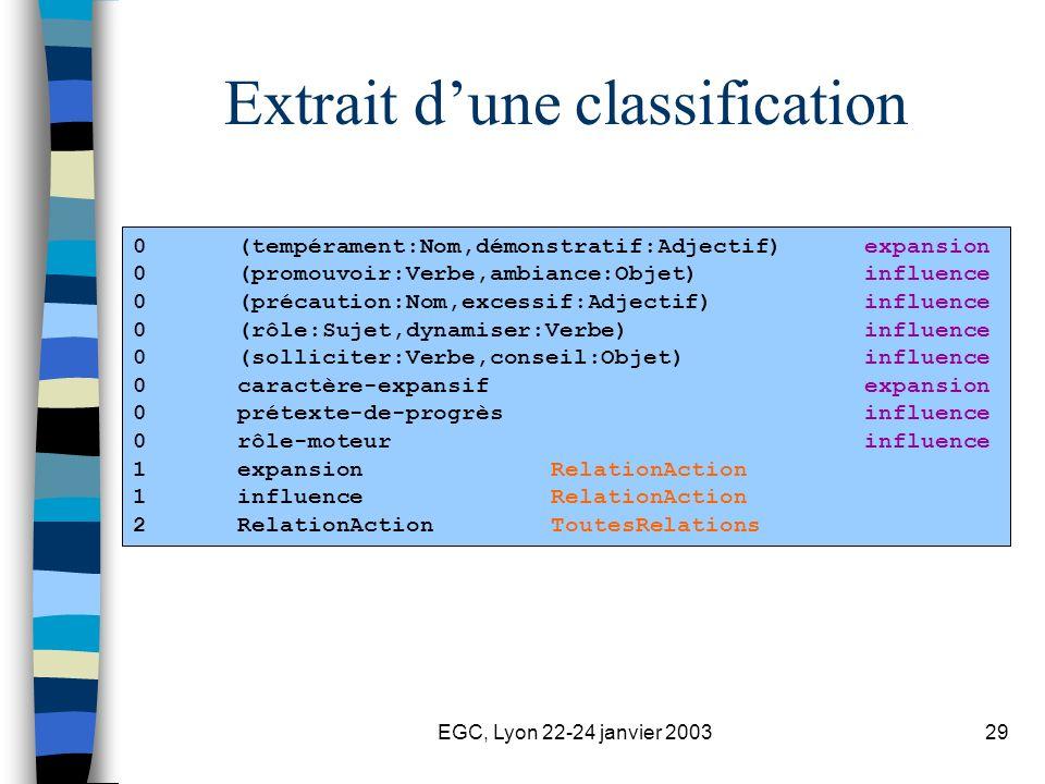 EGC, Lyon 22-24 janvier 200329 Extrait dune classification 0 (tempérament:Nom,démonstratif:Adjectif)expansion 0 (promouvoir:Verbe,ambiance:Objet)influence 0 (précaution:Nom,excessif:Adjectif)influence 0 (rôle:Sujet,dynamiser:Verbe)influence 0 (solliciter:Verbe,conseil:Objet)influence 0 caractère-expansifexpansion 0 prétexte-de-progrèsinfluence 0 rôle-moteurinfluence 1 expansionRelationAction 1 influenceRelationAction 2 RelationActionToutesRelations