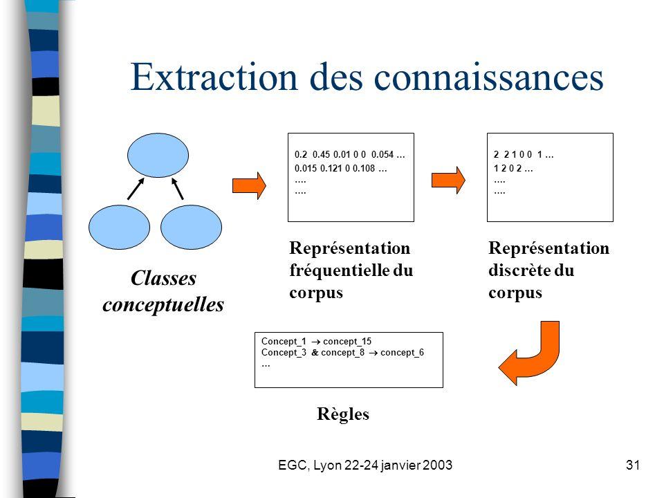 EGC, Lyon 22-24 janvier 200331 Extraction des connaissances Classes conceptuelles 0.2 0.45 0.01 0 0 0.054 … 0.015 0.121 0 0.108 … …. Représentation fr