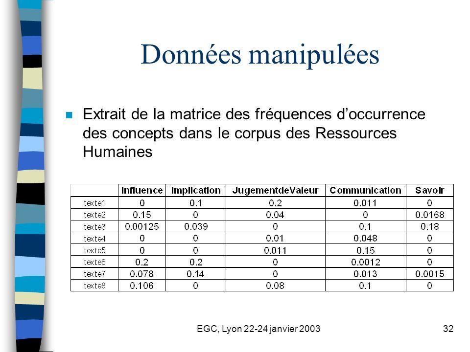 EGC, Lyon 22-24 janvier 200332 Données manipulées n Extrait de la matrice des fréquences doccurrence des concepts dans le corpus des Ressources Humain