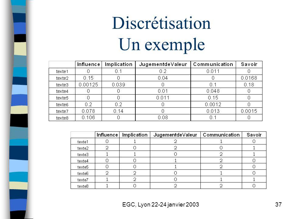 EGC, Lyon 22-24 janvier 200337 Discrétisation Un exemple