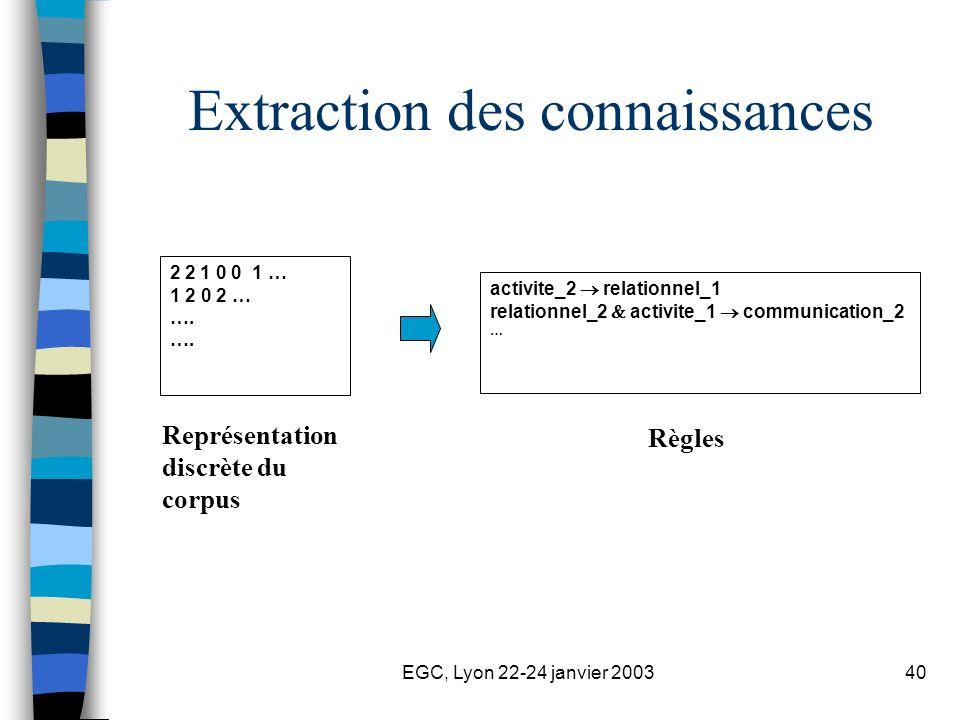 EGC, Lyon 22-24 janvier 200340 Extraction des connaissances 2 2 1 0 0 1 … 1 2 0 2 … …. Représentation discrète du corpus activite_2 relationnel_1 rela