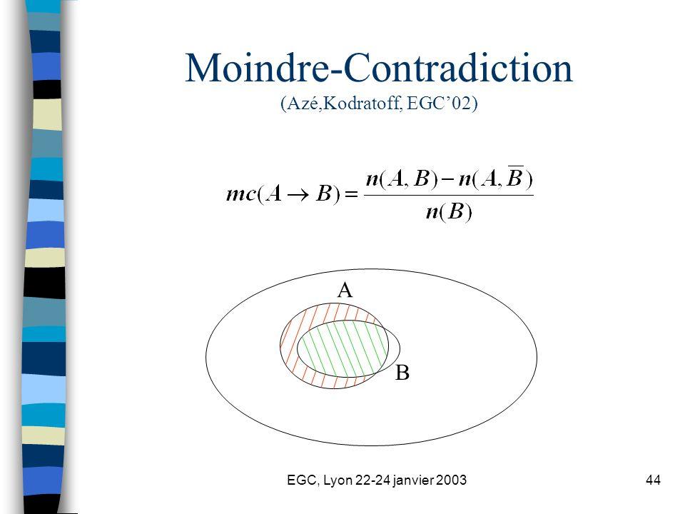 EGC, Lyon 22-24 janvier 200344 Moindre-Contradiction (Azé,Kodratoff, EGC02) A B