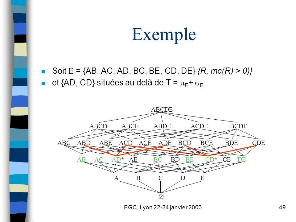 EGC, Lyon 22-24 janvier 200349 Exemple n Soit = {AB, AC, AD, BC, BE, CD, DE} {R, mc(R) > 0)} n et {AD, CD} situées au delà de T = E + E ABBCCD*DEBDBEACAD*AECE ABCDE BCDCDEBDEBCEABCACDADEABDABEACE BCDEABCDACDEABDEABCE ABCDE