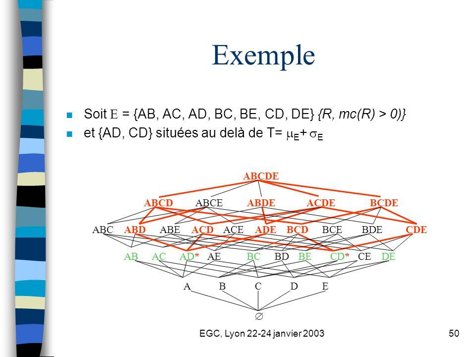 EGC, Lyon 22-24 janvier 200350 Exemple n Soit = {AB, AC, AD, BC, BE, CD, DE} {R, mc(R) > 0)} n et {AD, CD} situées au delà de T= E + E BCDCDEBDEBCEABCACDADEABDABEACE BCDEABCDACDEABDEABCE ABBCCD*DEBDBEACAD*AECE ABCDE ABCDE