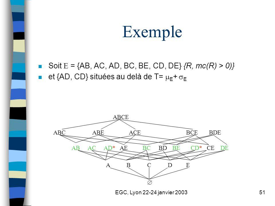 EGC, Lyon 22-24 janvier 200351 Exemple n Soit = {AB, AC, AD, BC, BE, CD, DE} {R, mc(R) > 0)} n et {AD, CD} situées au delà de T= E + E BDEBCEABCABEACE ABCE ABBCCD*DEBDBEACAD*AECE ABCDE