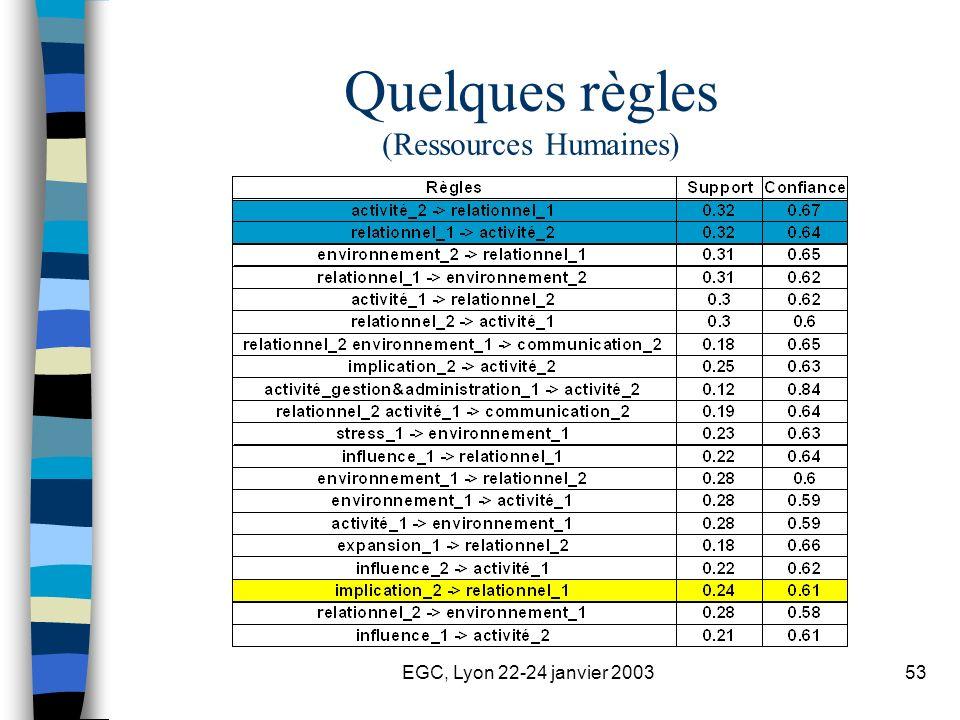 EGC, Lyon 22-24 janvier 200353 Quelques règles (Ressources Humaines)