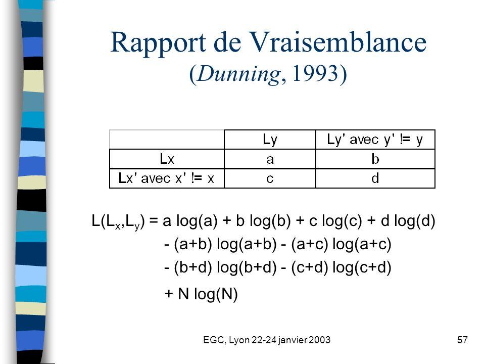 EGC, Lyon 22-24 janvier 200357 Rapport de Vraisemblance (Dunning, 1993) L(L x,L y ) = a log(a) + b log(b) + c log(c) + d log(d) - (a+b) log(a+b) - (a+c) log(a+c) - (b+d) log(b+d) - (c+d) log(c+d) + N log(N)