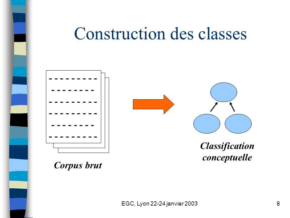 EGC, Lyon 22-24 janvier 200319 Sélection des meilleurs candidats-termes du domaine (2/2) Mesure dassociation : isobarycentre des valeurs normalisées de linformation mutuelle et du nombre doccurrences (Jacquemin, 1997).