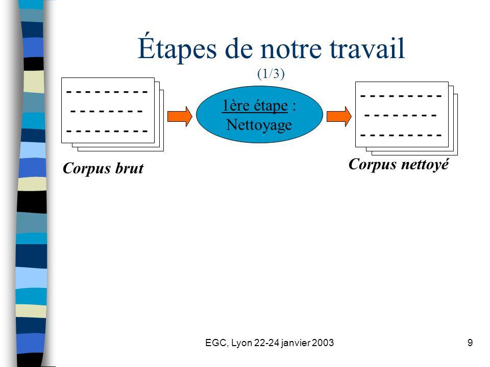 EGC, Lyon 22-24 janvier 20039 Étapes de notre travail (1/3) - - - - - - - - - - - - - - - - - - - - - - - - - - 1ère étape : Nettoyage Corpus brut Cor