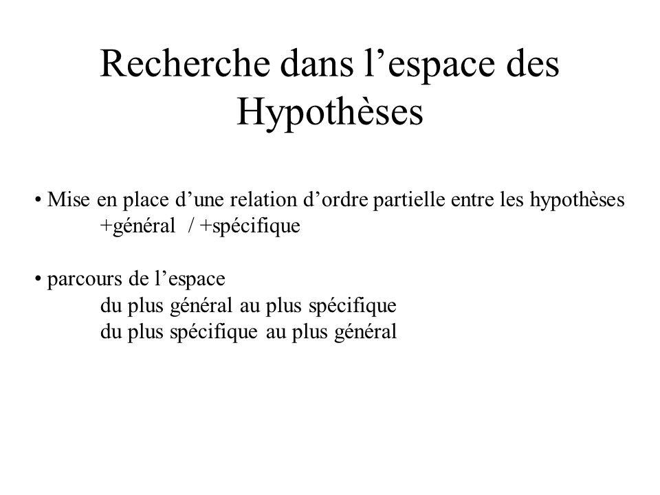 Recherche dans lespace des Hypothèses Mise en place dune relation dordre partielle entre les hypothèses +général / +spécifique parcours de lespace du plus général au plus spécifique du plus spécifique au plus général