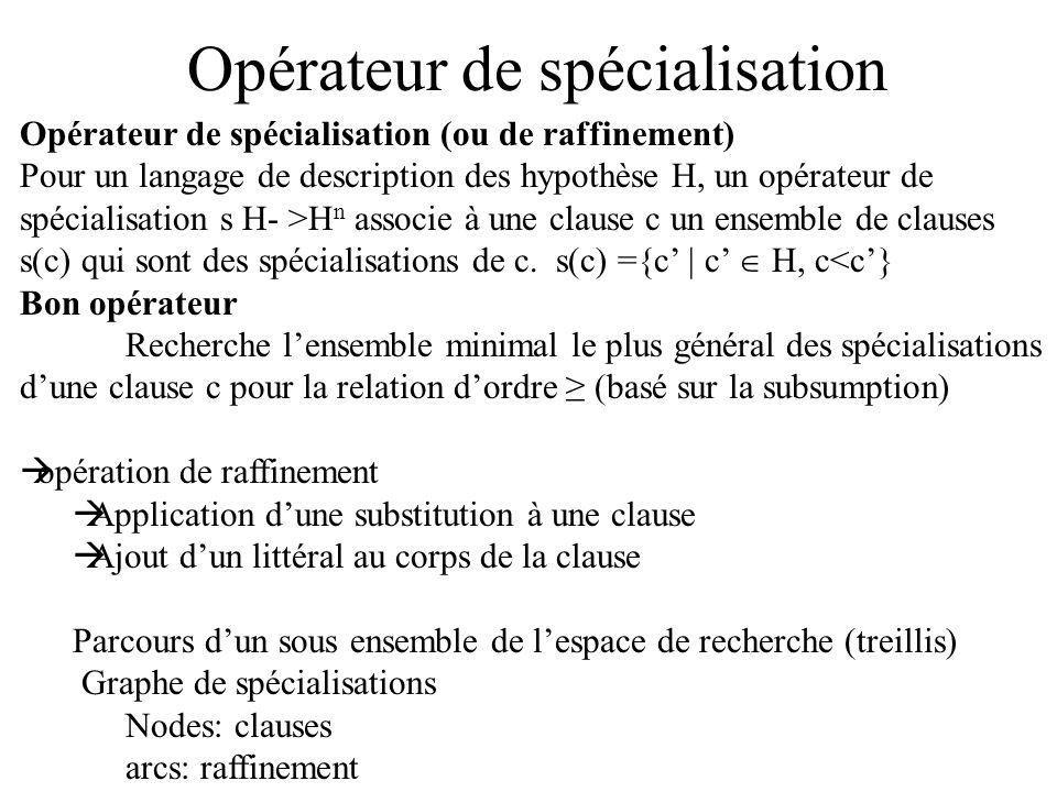 Opérateur de spécialisation Opérateur de spécialisation (ou de raffinement) Pour un langage de description des hypothèse H, un opérateur de spécialisation s H- >H n associe à une clause c un ensemble de clauses s(c) qui sont des spécialisations de c.