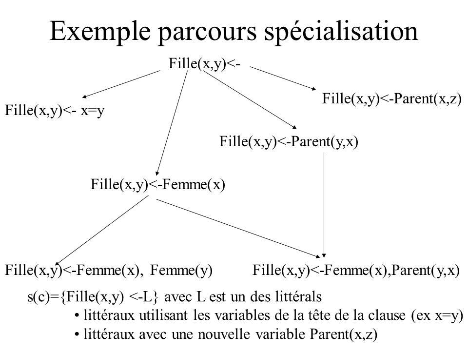 Exemple parcours spécialisation Fille(x,y)<- Fille(x,y)<- x=y Fille(x,y)<-Femme(x) Fille(x,y)<-Parent(y,x) Fille(x,y)<-Femme(x), Femme(y)Fille(x,y)<-Femme(x),Parent(y,x) Fille(x,y)<-Parent(x,z) s(c)={Fille(x,y) <-L} avec L est un des littérals littéraux utilisant les variables de la tête de la clause (ex x=y) littéraux avec une nouvelle variable Parent(x,z)