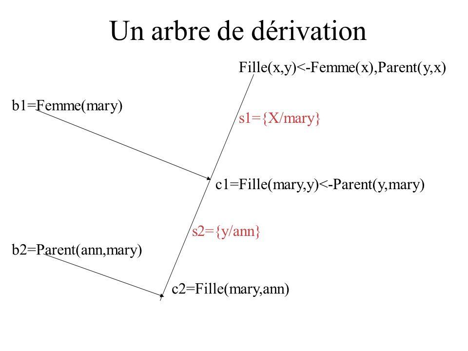 Un arbre de dérivation Fille(x,y)<-Femme(x),Parent(y,x) b1=Femme(mary) c1=Fille(mary,y)<-Parent(y,mary) b2=Parent(ann,mary) c2=Fille(mary,ann) s1={X/mary} s2={y/ann}