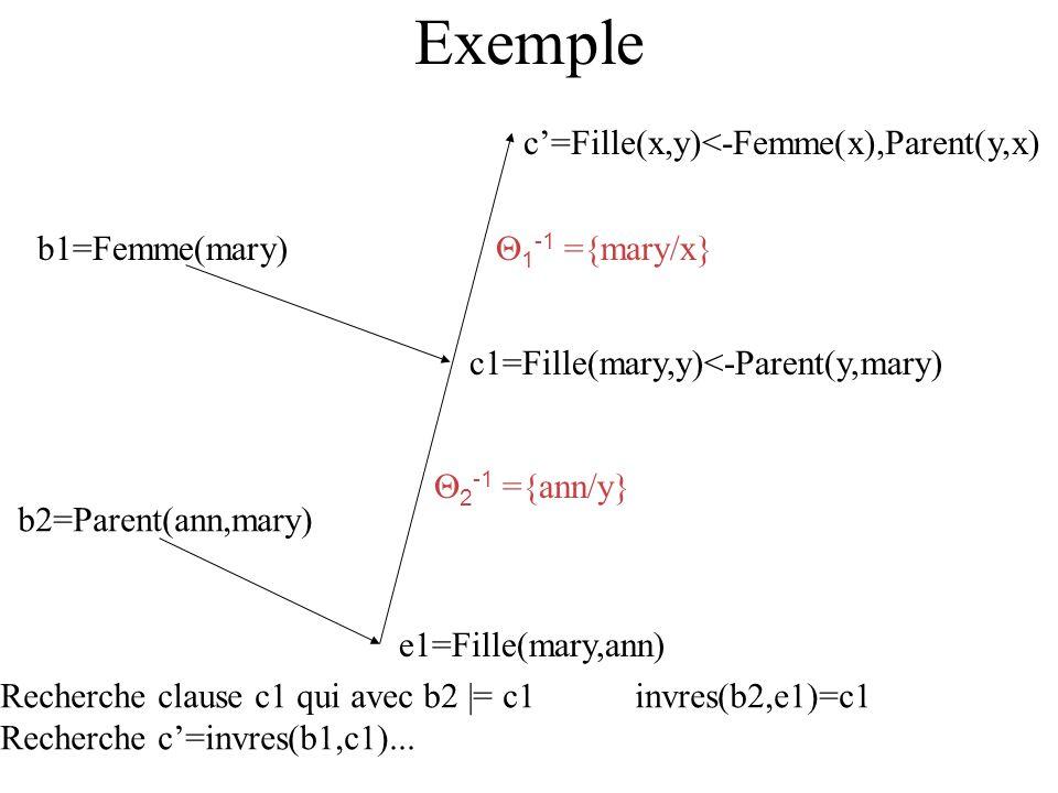 Exemple c=Fille(x,y)<-Femme(x),Parent(y,x) b1=Femme(mary) c1=Fille(mary,y)<-Parent(y,mary) b2=Parent(ann,mary) e1=Fille(mary,ann) 1 -1 ={mary/x} 2 -1 ={ann/y} Recherche clause c1 qui avec b2 |= c1invres(b2,e1)=c1 Recherche c=invres(b1,c1)...