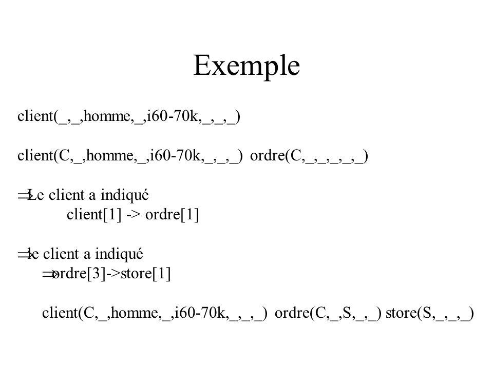 Exemple client(_,_,homme,_,i60-70k,_,_,_) client(C,_,homme,_,i60-70k,_,_,_) ordre(C,_,_,_,_,_) Le client a indiqué client[1] -> ordre[1] le client a indiqué ordre[3]->store[1] client(C,_,homme,_,i60-70k,_,_,_) ordre(C,_,S,_,_) store(S,_,_,_)