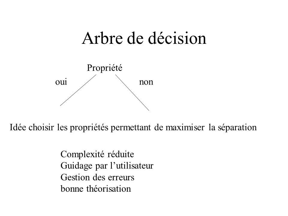 Arbre de décision Propriété ouinon Idée choisir les propriétés permettant de maximiser la séparation Complexité réduite Guidage par lutilisateur Gestion des erreurs bonne théorisation