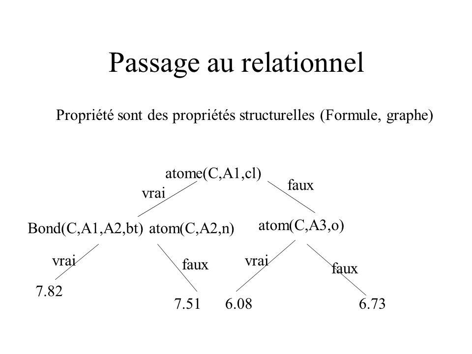 Passage au relationnel Propriété sont des propriétés structurelles (Formule, graphe) atome(C,A1,cl) Bond(C,A1,A2,bt) atom(C,A2,n) atom(C,A3,o) vrai faux vrai faux 7.82 7.516.086.73