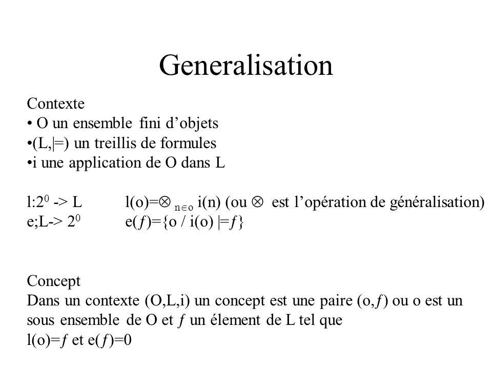 Generalisation Contexte O un ensemble fini dobjets (L,|=) un treillis de formules i une application de O dans L l:2 0 -> Ll(o)= n o i(n) (ou est lopération de généralisation) e;L-> 2 0 e(ƒ)={o / i(o) |=ƒ} Concept Dans un contexte (O,L,i) un concept est une paire (o,ƒ) ou o est un sous ensemble de O et ƒ un élement de L tel que l(o)=ƒ et e(ƒ)=0