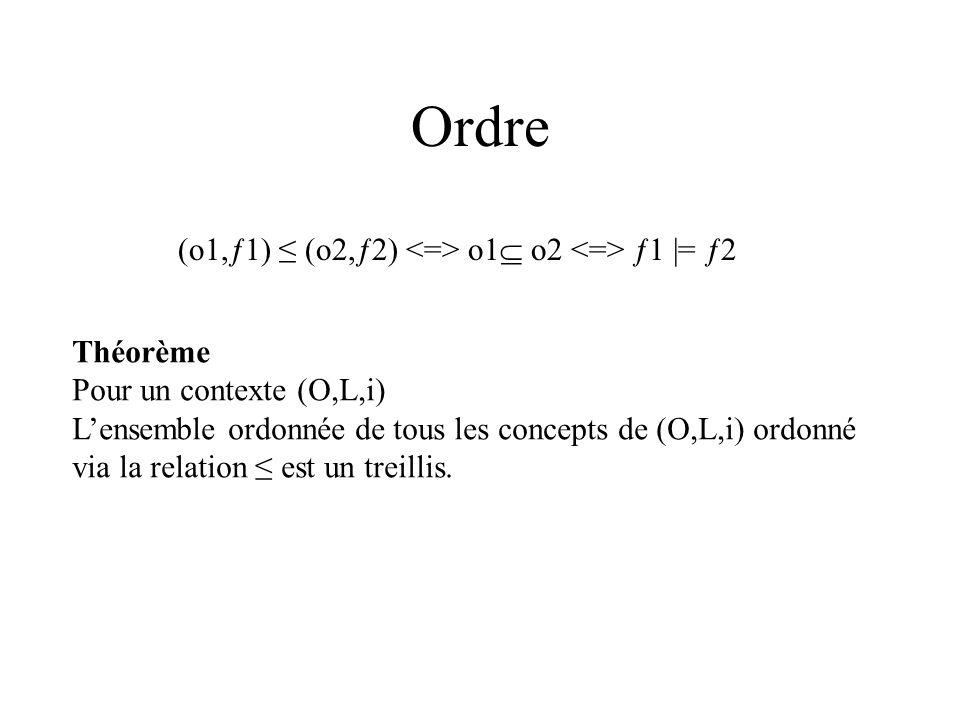 Ordre (o1,ƒ1) (o2,ƒ2) o1 o2 ƒ1 |= ƒ2 Théorème Pour un contexte (O,L,i) Lensemble ordonnée de tous les concepts de (O,L,i) ordonné via la relation est un treillis.