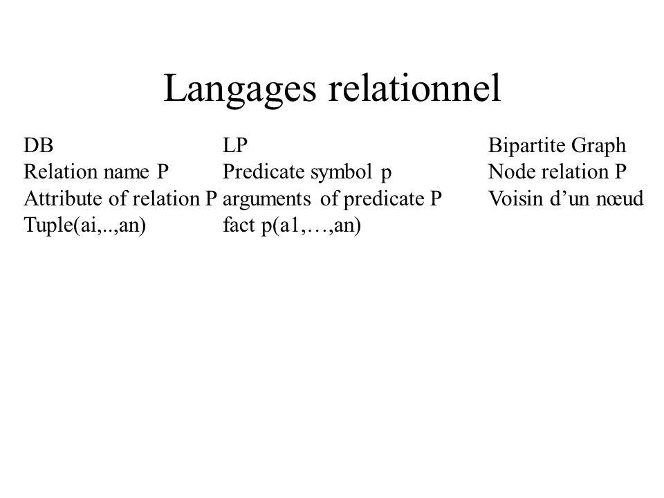 ILP Langage term formule substitution Model theory Interpretation implication logique interpretation de Herbrand Proof Theory derivation deduction