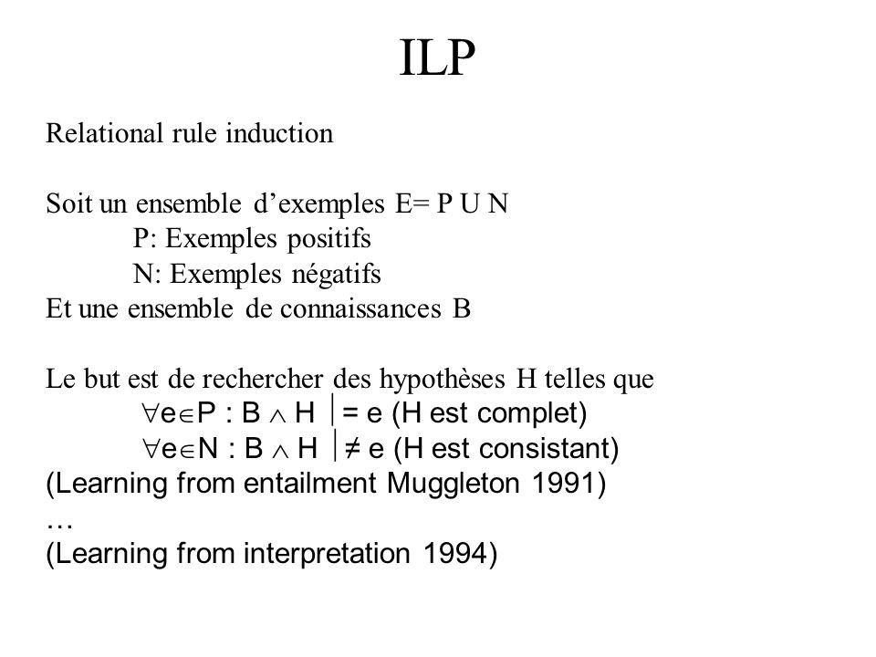 ILP Relational rule induction Soit un ensemble dexemples E= P U N P: Exemples positifs N: Exemples négatifs Et une ensemble de connaissances B Le but est de rechercher des hypothèses H telles que e P : B H = e (H est complet) e N : B H e (H est consistant) (Learning from entailment Muggleton 1991) … (Learning from interpretation 1994)