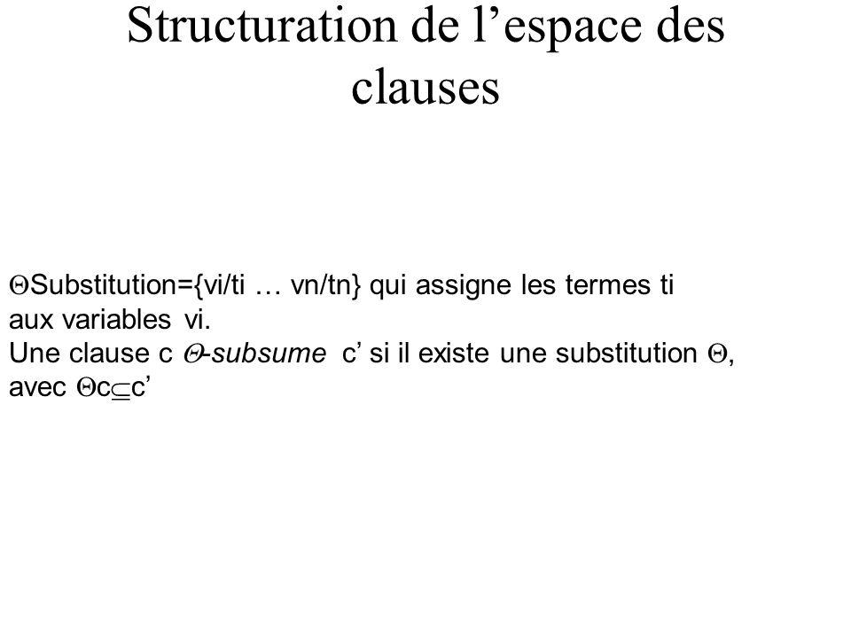 Exemple subsumption Exemple c=Fille(x,y) <- Parent(y,x) équivalent {Fille(x,y), Parent(x,y)} Si lon applique la substitution ={X/mary, Y/ann} sur c cela donne c =Fille(mary,ann)<-parent(ann,mary) c= Fille(x,y) <- Femme(x), Parent(y,x) = {Fille(x,y), Femme(x), Parent(y,x)} La clause c -subsume c avec la substitution ={} Ou avec la substitution ={X/mary, Y/ann} c=Fille(mary,ann)<-Femme(mary), Parent(ann,mary)