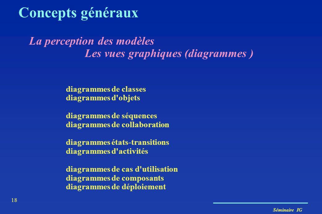 Séminaire IG 17 Concepts généraux Les modèles d'UML modèle des classes ------> statique modèle des états ------> dynamique des objets modèle des cas d
