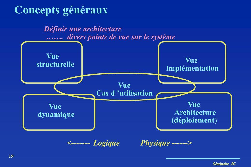 Séminaire IG 18 Concepts généraux La perception des modèles Les vues graphiques (diagrammes ) diagrammes de classes diagrammes d'objets diagrammes de