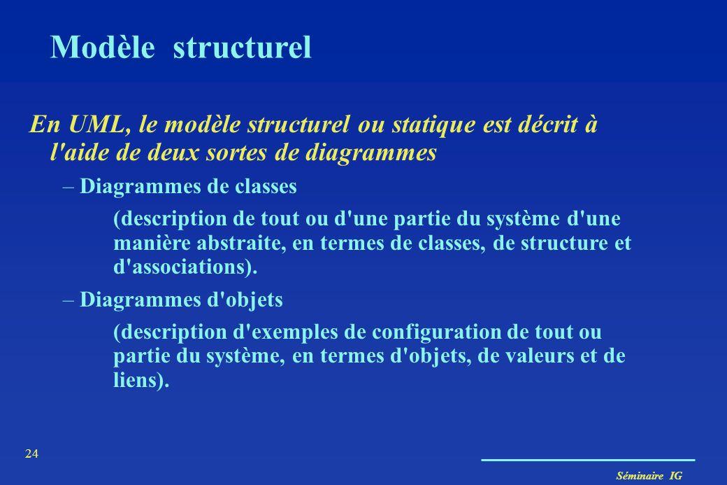 Séminaire IG 23 Modèle d utilisation Acteur (rôle 1) Acteur (rôle 2) Les cas d utilisation peuvent être liés par des relations - d utilisation « use »