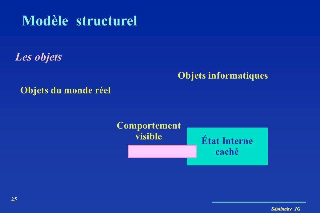 Séminaire IG 24 Modèle structurel En UML, le modèle structurel ou statique est décrit à l'aide de deux sortes de diagrammes –Diagrammes de classes (de