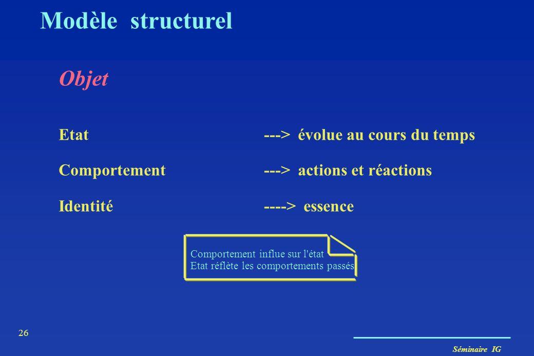 Séminaire IG 25 Modèle structurel Objets du monde réel Objets informatiques État Interne caché Comportement visible Les objets