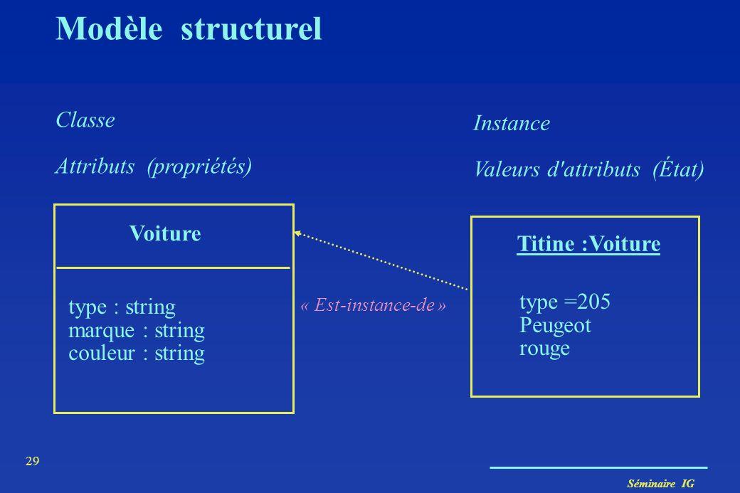 Séminaire IG 28 Modèle structurel Première abstraction Une classe peut être vue - la description en intention d'un groupe d'objets ayant même structur