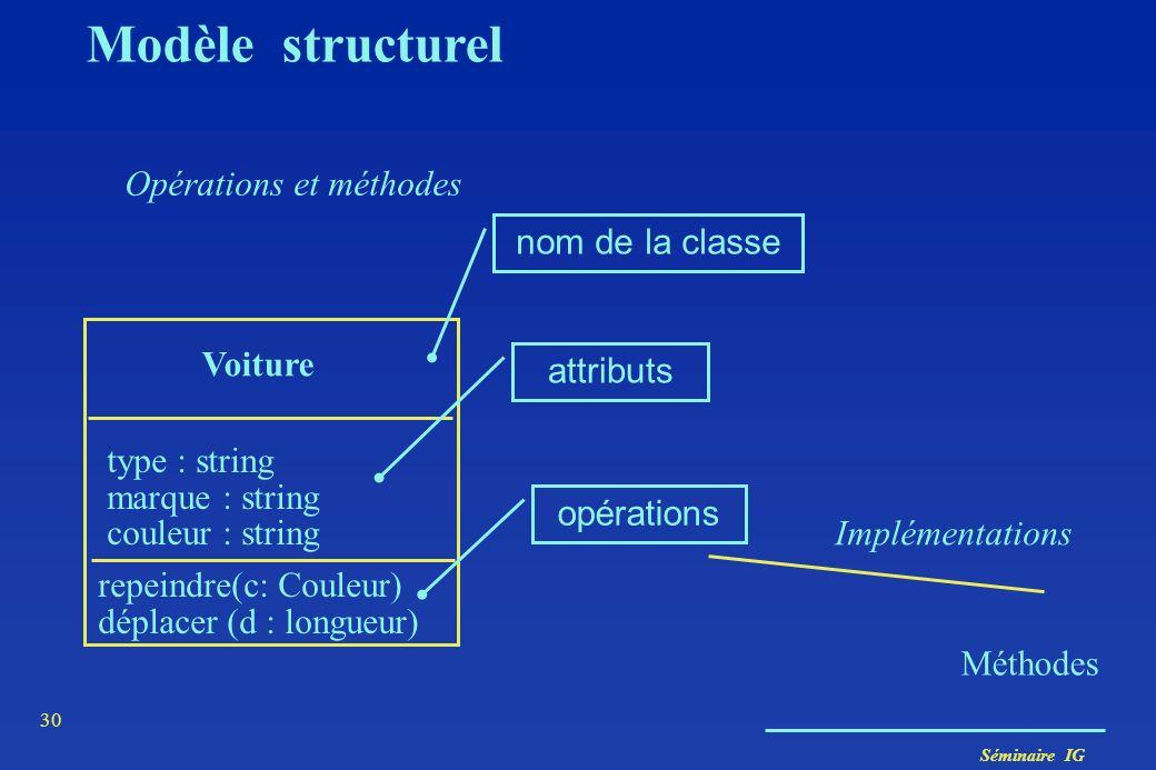 Séminaire IG 29 Classe Attributs (propriétés) Voiture type : string marque : string couleur : string Titine :Voiture type =205 Peugeot rouge Modèle st