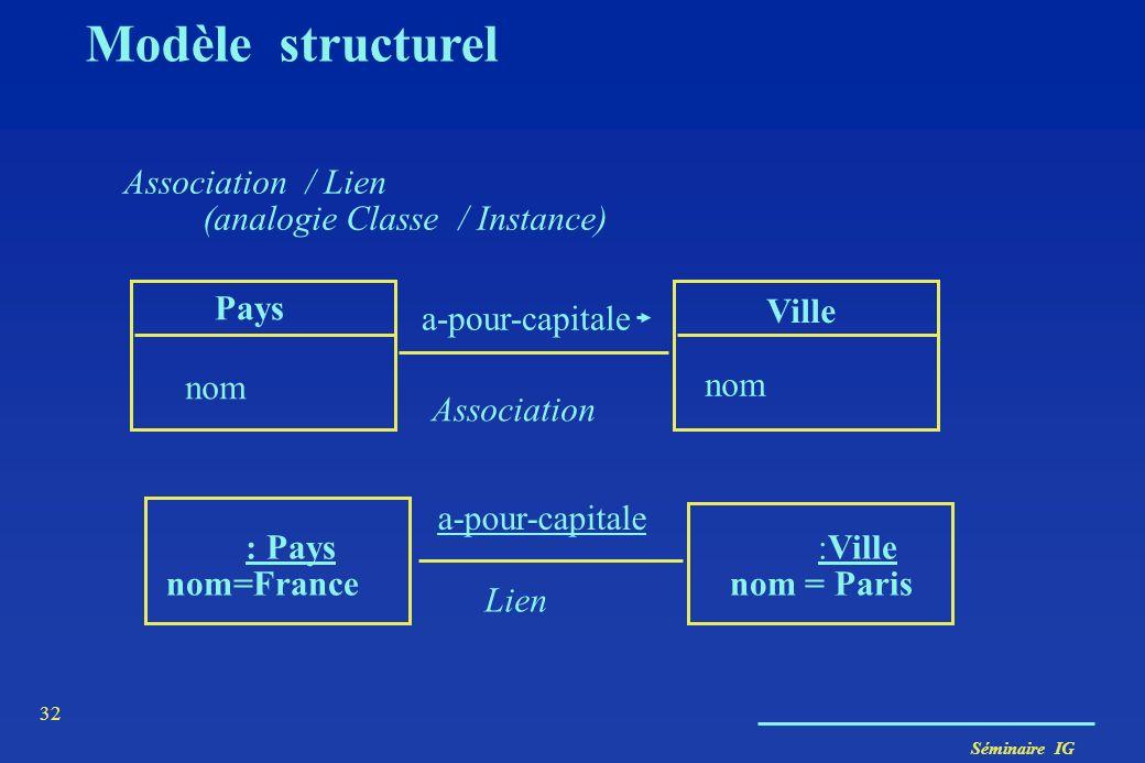 Séminaire IG 31 Modèle structurel Un objet est instance d'une (seule) classe : –il se conforme à la description que celle-ci fournit, –il admet une va