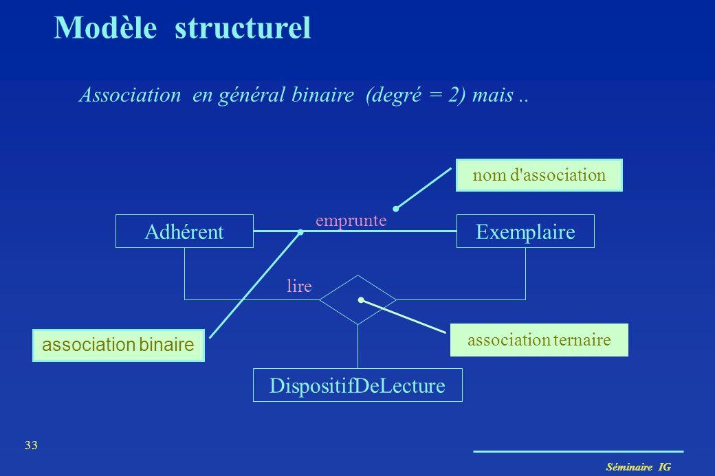 Séminaire IG 32 Association / Lien (analogie Classe / Instance) Pays Ville nom a-pour-capitale Association : Pays nom=France :Ville nom = Paris a-pour