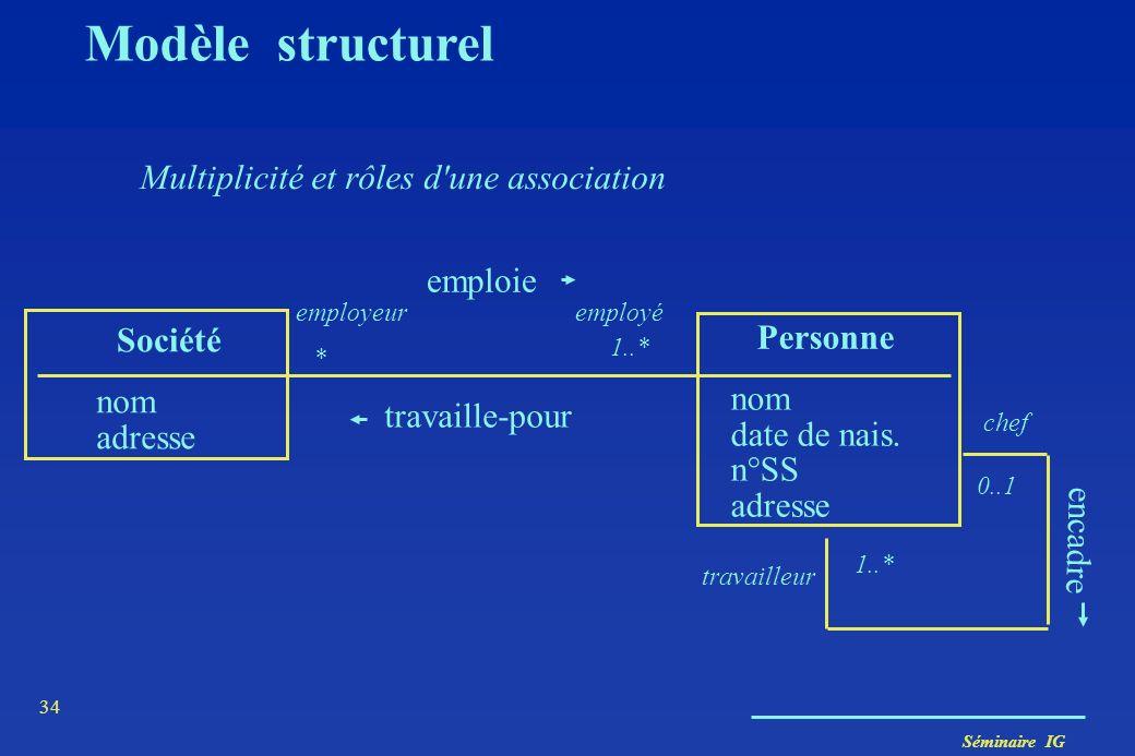 Séminaire IG 33 Modèle structurel Association en général binaire (degré = 2) mais.. AdhérentExemplaire emprunte DispositifDeLecture lire nom d'associa