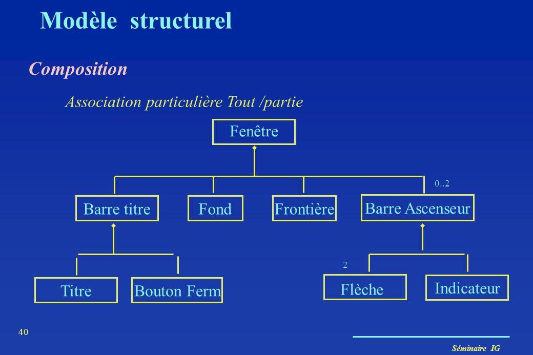 Séminaire IG 39 Modèle structurel D autres « abstractions » - associations particulières (composition / agrégation) - spécialisation / généralisation