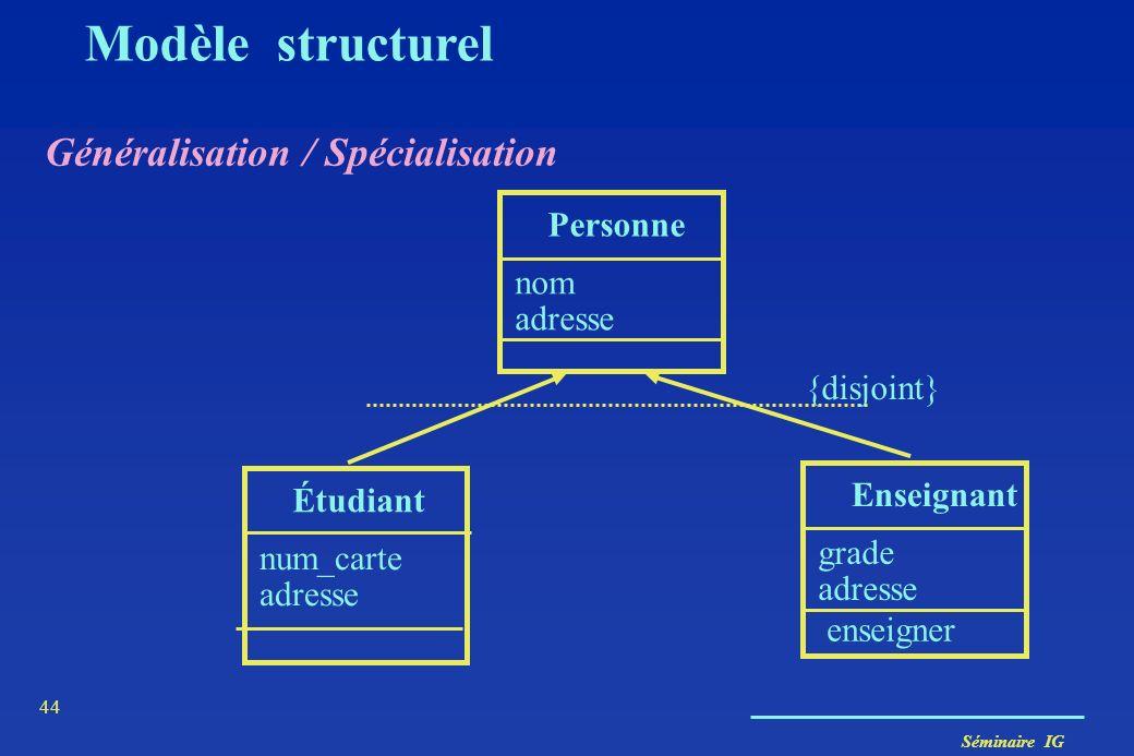 Séminaire IG 43 Modèle structurel Généralisation / Spécialisation Mécanismes dinférences intellectuelles de caractéristiques Soit on affine (spécialis