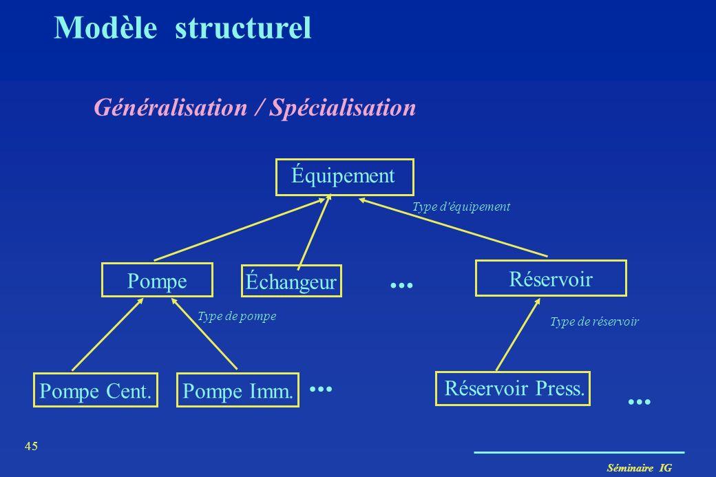 Séminaire IG 44 Personne nom adresse Étudiant num_carte adresse Enseignant grade adresse enseigner {disjoint} Modèle structurel Généralisation / Spéci