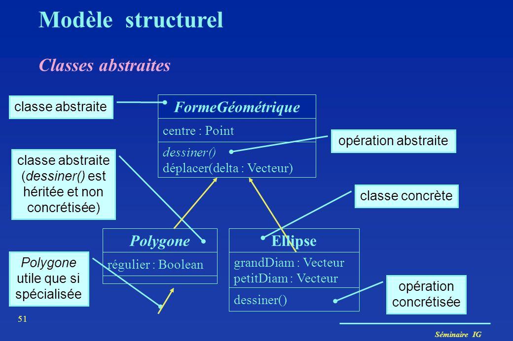 Séminaire IG 50 Opérations abstraites Modèle structurel Une opération abstraite est une opération n'admettant pas d'implémentation : au niveau de la c