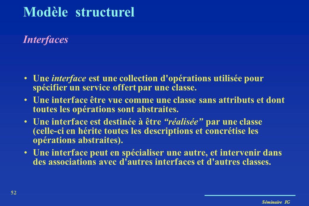Séminaire IG 51 Classes abstraites Modèle structurel FormeGéométrique dessiner() déplacer(delta : Vecteur) centre : Point régulier : Boolean Polygone