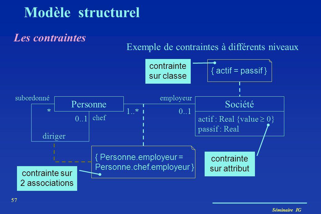 Séminaire IG 56 Les contraintes Modèle structurel Exemples de contraintes sur associations Chemin Arête * 1..* PersonneComité préside *1 membreDe ** {