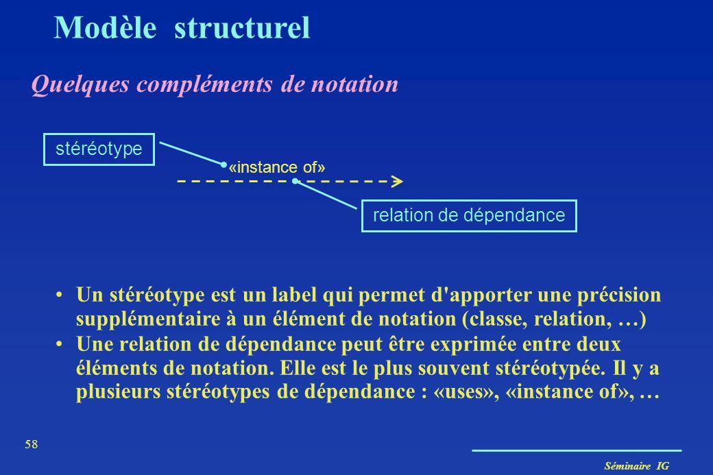 Séminaire IG 57 Les contraintes Modèle structurel Exemple de contraintes à différents niveaux contrainte sur classe Personne chef subordonné diriger a