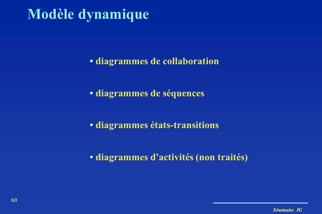 Séminaire IG 59 Modèle dynamique Décrit les interactions entre objets et les changements au cours du temps - Aspects temporels, comportementaux : Cont