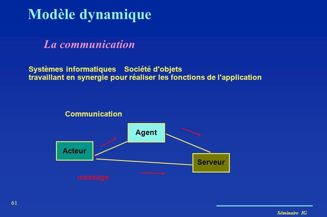 Séminaire IG 60 Modèle dynamique diagrammes de collaboration diagrammes de séquences diagrammes états-transitions diagrammes d'activités (non traités)